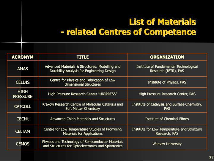 List of Materials