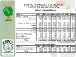 estudio financiero y econ mico gastos de administraci n