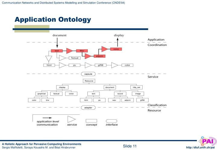 Application Ontology