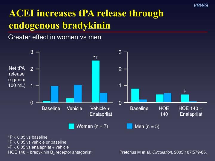 ACEI increases tPA release through endogenous bradykinin
