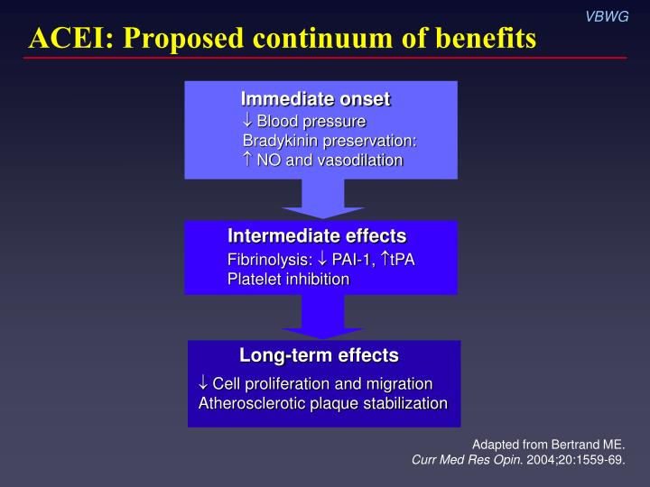 ACEI: Proposed continuum of benefits