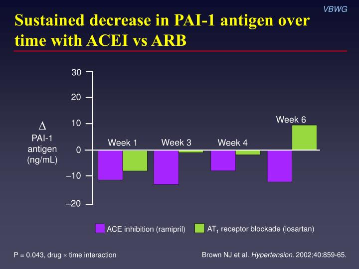 Sustained decrease in PAI-1 antigen over time with ACEI vs ARB