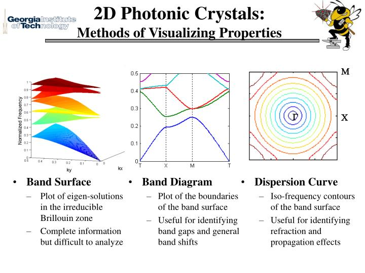2D Photonic Crystals: