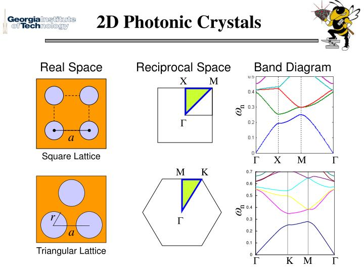 2D Photonic Crystals
