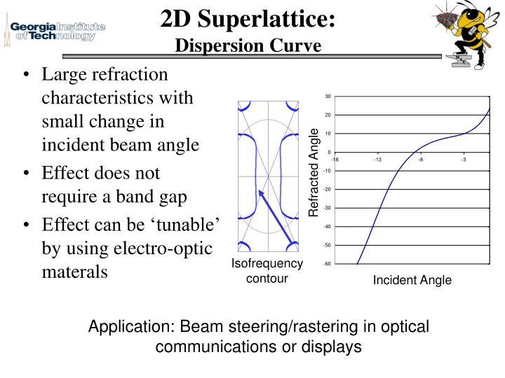 2D Superlattice: