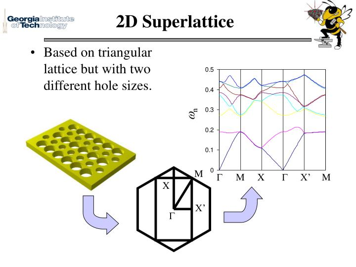 2D Superlattice
