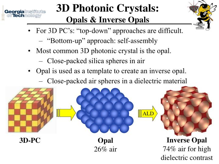 3D Photonic Crystals: