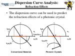 dispersion curve analysis refraction effects