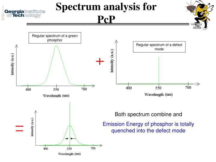 Spectrum analysis for