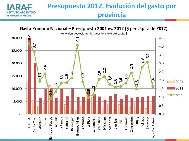 Presupuesto 2012. Evolución del gasto por provincia