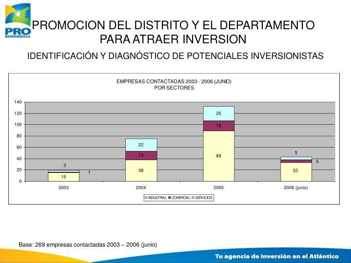 PROMOCION DEL DISTRITO Y EL DEPARTAMENTO