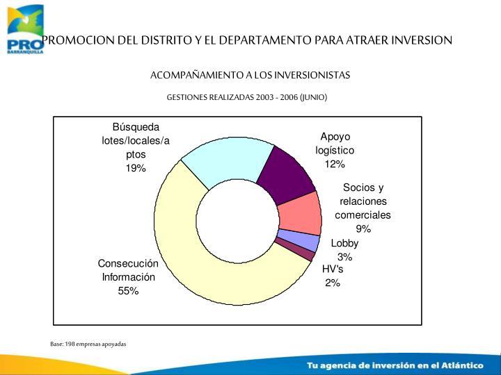 PROMOCION DEL DISTRITO Y EL DEPARTAMENTO PARA ATRAER INVERSION