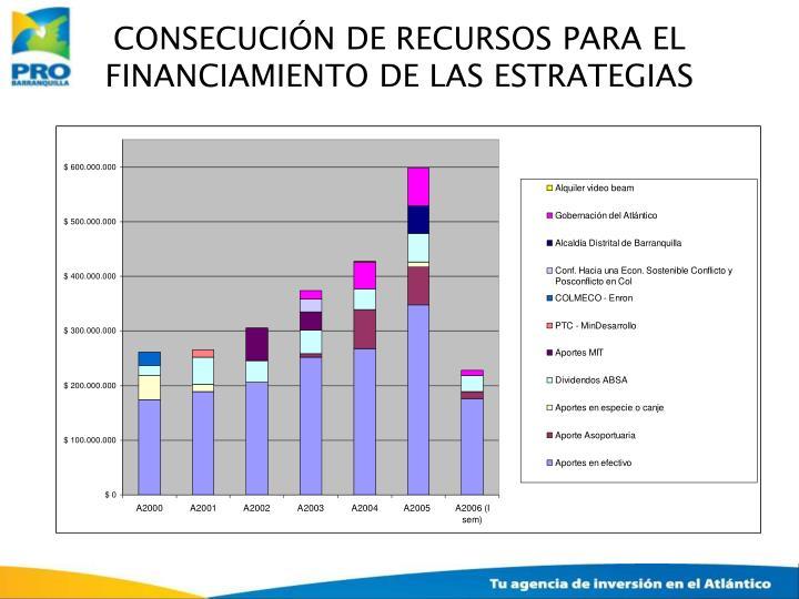 CONSECUCIÓN DE RECURSOS PARA EL FINANCIAMIENTO DE LAS ESTRATEGIAS