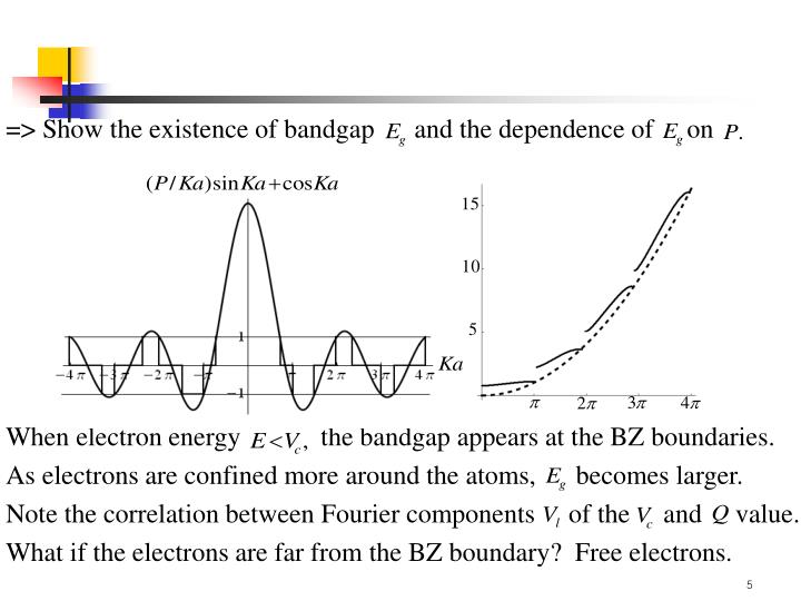 => Show the existence of bandgap      and the dependence of     on
