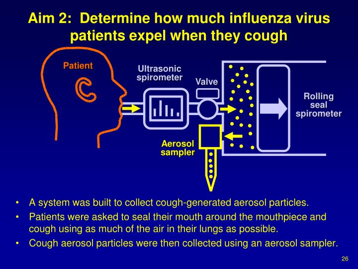 Aim 2:  Determine how much influenza virus patients expel when they cough