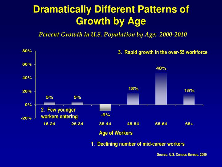 Dramatically Different Patterns of Growth by Age