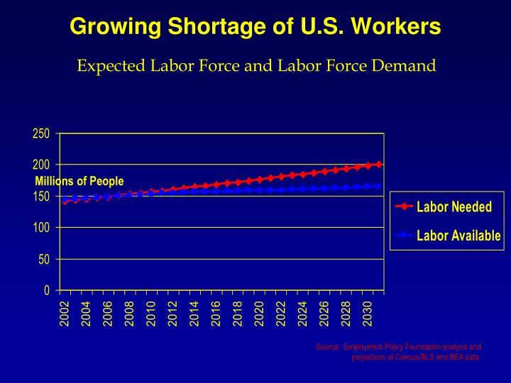Growing Shortage of U.S. Workers