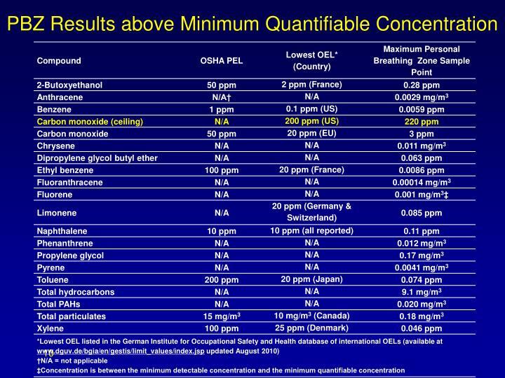 PBZ Results above Minimum Quantifiable Concentration