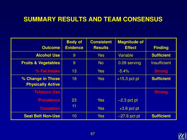 SUMMARY RESULTS AND TEAM CONSENSUS