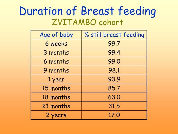 Duration of Breast feeding