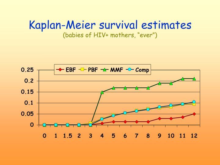 Kaplan-Meier survival estimates