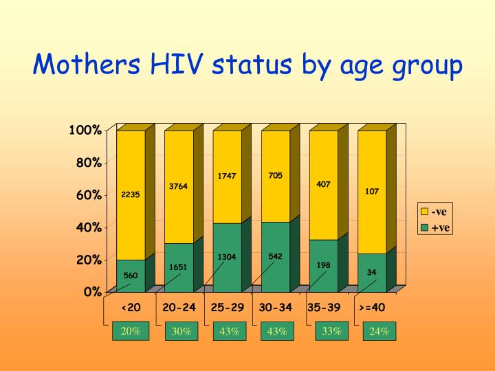 Mothers HIV status by age group