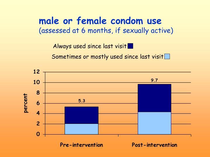 male or female condom use