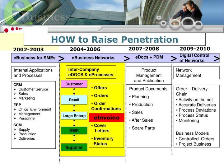 HOW to Raise Penetration