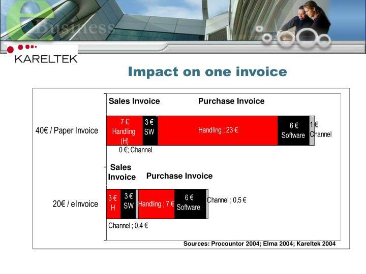 Impact on one invoice