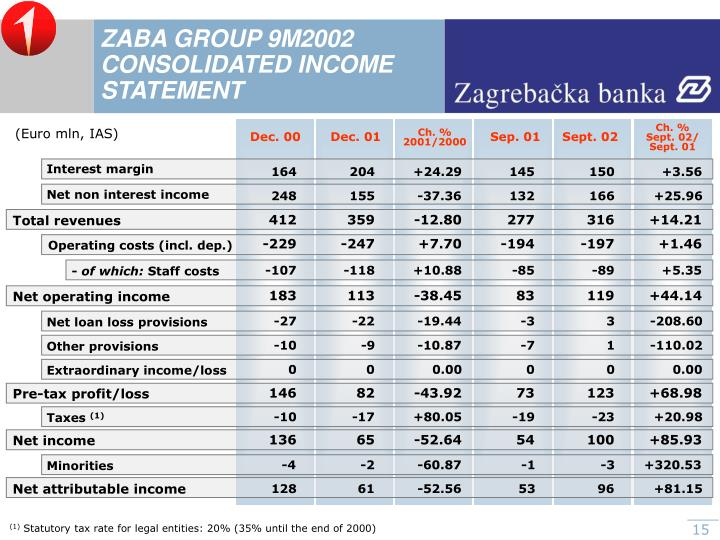 ZABA GROUP 9M2002 CONSOLIDATED INCOME STATEMENT
