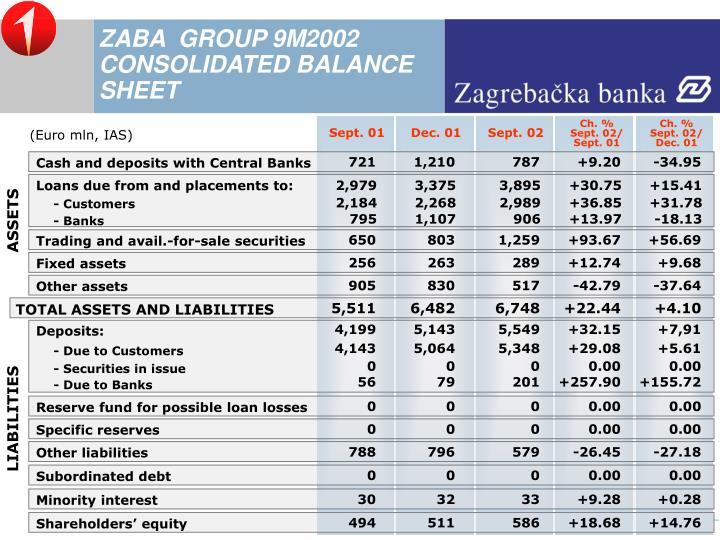 ZABA  GROUP 9M2002 CONSOLIDATED BALANCE SHEET