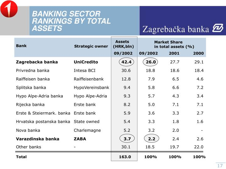 BANKING SECTOR RANKINGS BY TOTAL ASSETS