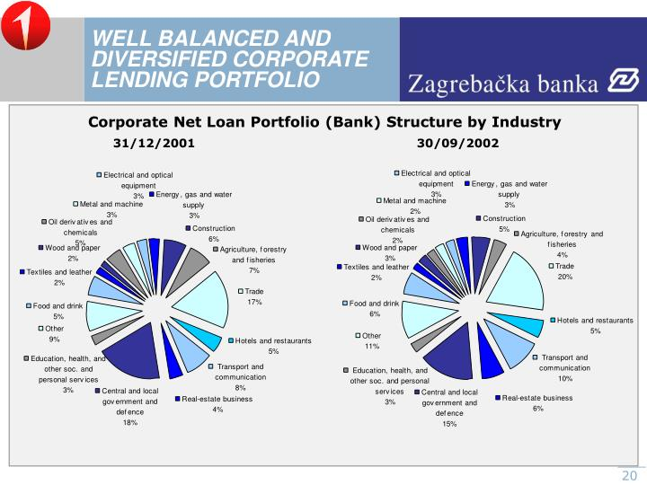 WELL BALANCED AND DIVERSIFIED CORPORATE LENDING PORTFOLIO