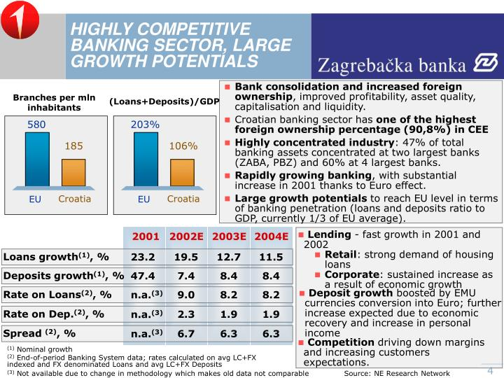 HIGHLY COMPETITIVE BANKING SECTOR, LARGE GROWTH POTENTIALS