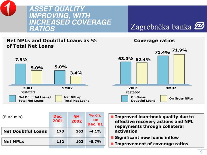 ASSET QUALITY  IMPROVING, WITH INCREASED COVERAGE RATIOS