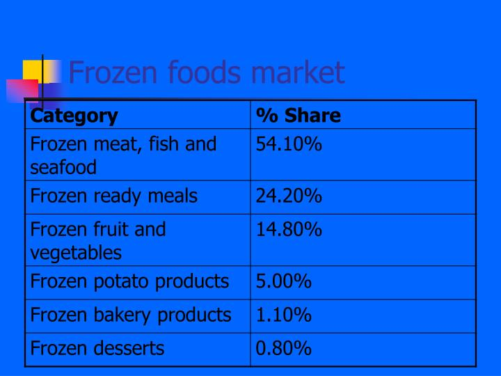 Frozen foods market