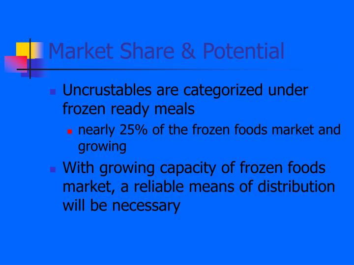 Market Share & Potential