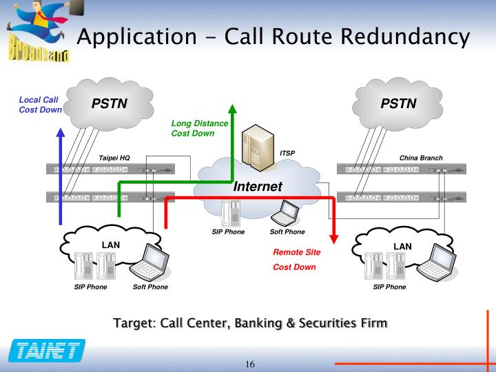 Application - Call Route Redundancy