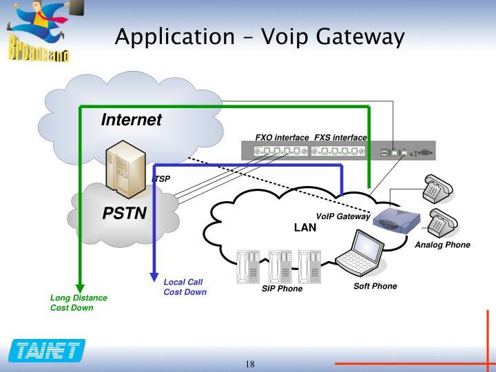 Application – Voip Gateway