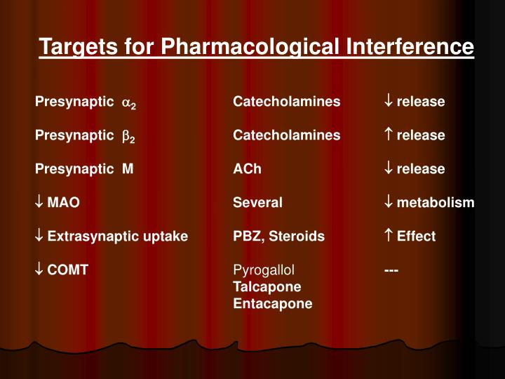 Targets for Pharmacological Interference