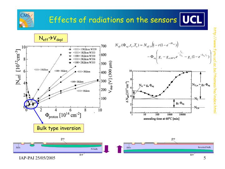 Effects of radiations on the sensors