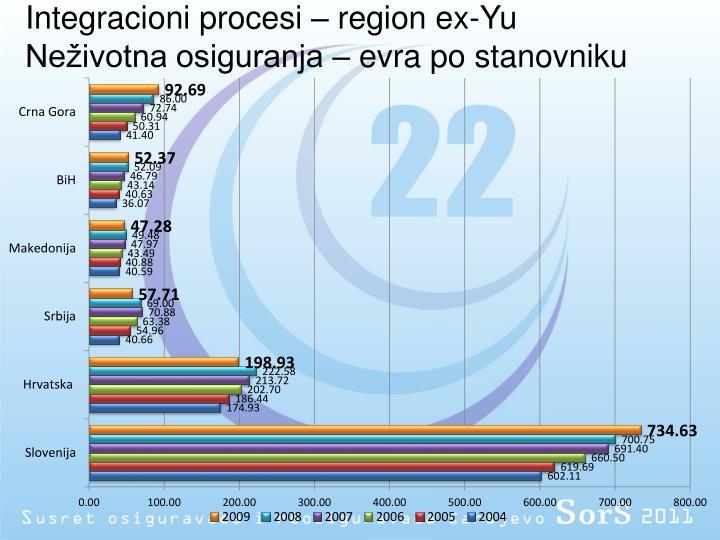 Integracioni procesi – region ex-Yu