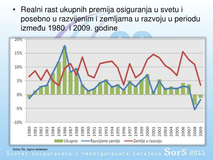 Realni rast ukupnih premija osiguranja u svetu i posebno u razvijenim i zemljama u razvoju u periodu između 1980. i 2009. godine