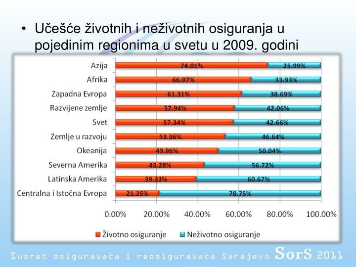 Učešće životnih i neživotnih osiguranja u pojedinim regionima u svetu u 2009. godini
