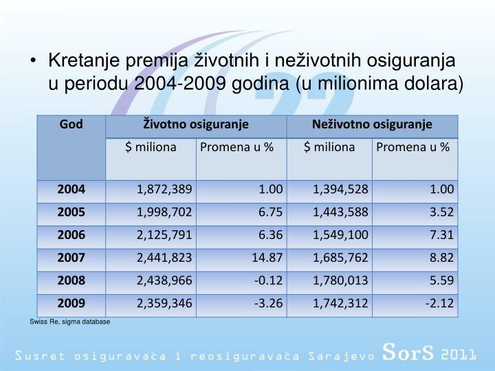 Kretanje premija životnih i neživotnih osiguranja u periodu 2004-2009 godina (u milionima dolara)
