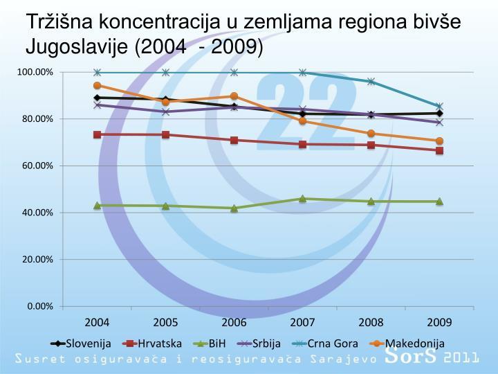 Tržišna koncentracija u zemljama regiona bivše Jugoslavije (2004  - 2009)