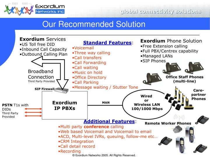 Our Recommended Solution