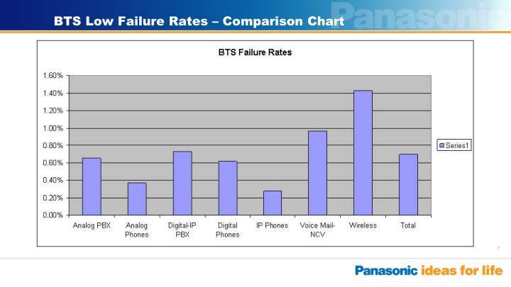 BTS Low Failure Rates – Comparison Chart