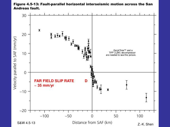 FAR FIELD SLIP RATE          D ~ 35 mm/yr