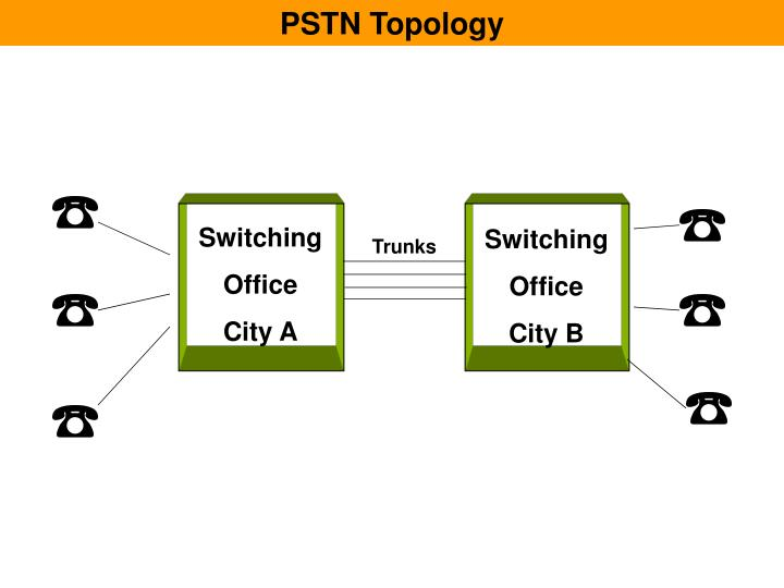 PSTN Topology